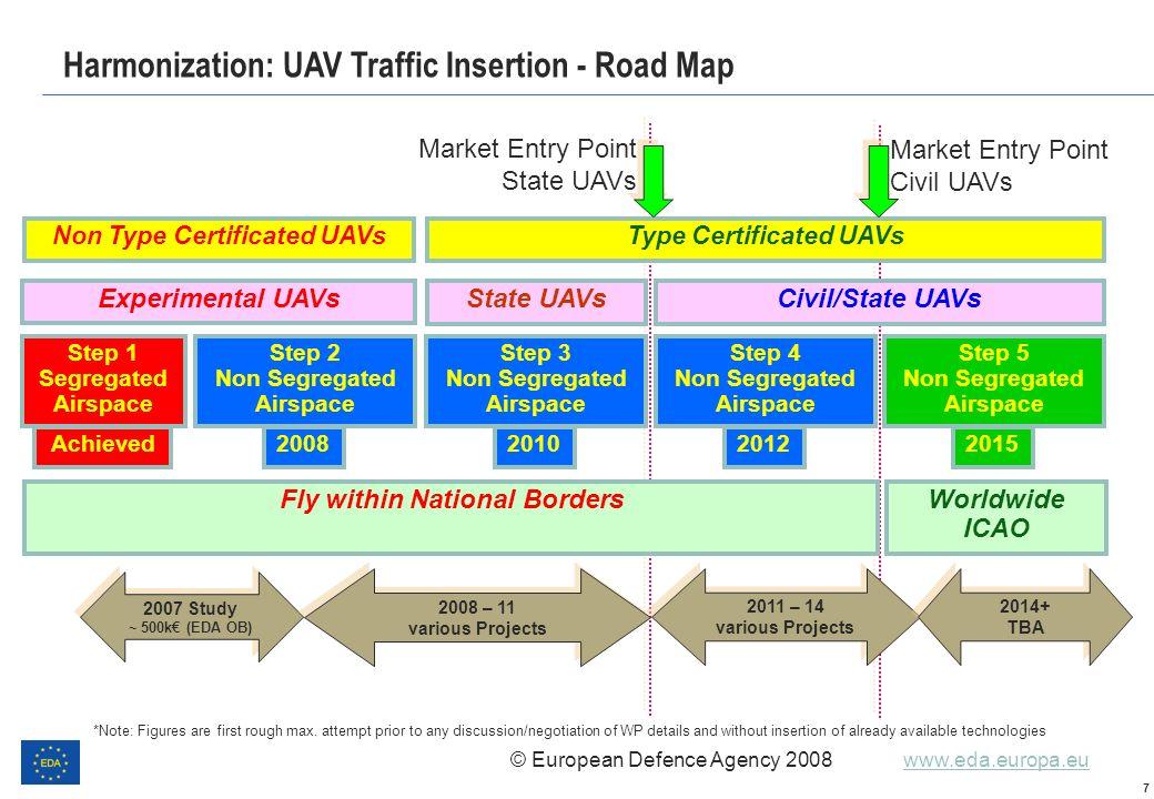 © European Defence Agency 2008 www.eda.europa.euwww.eda.europa.eu 7 Step 1 Segregated Airspace Non Type Certificated UAVsType Certificated UAVs Step 2