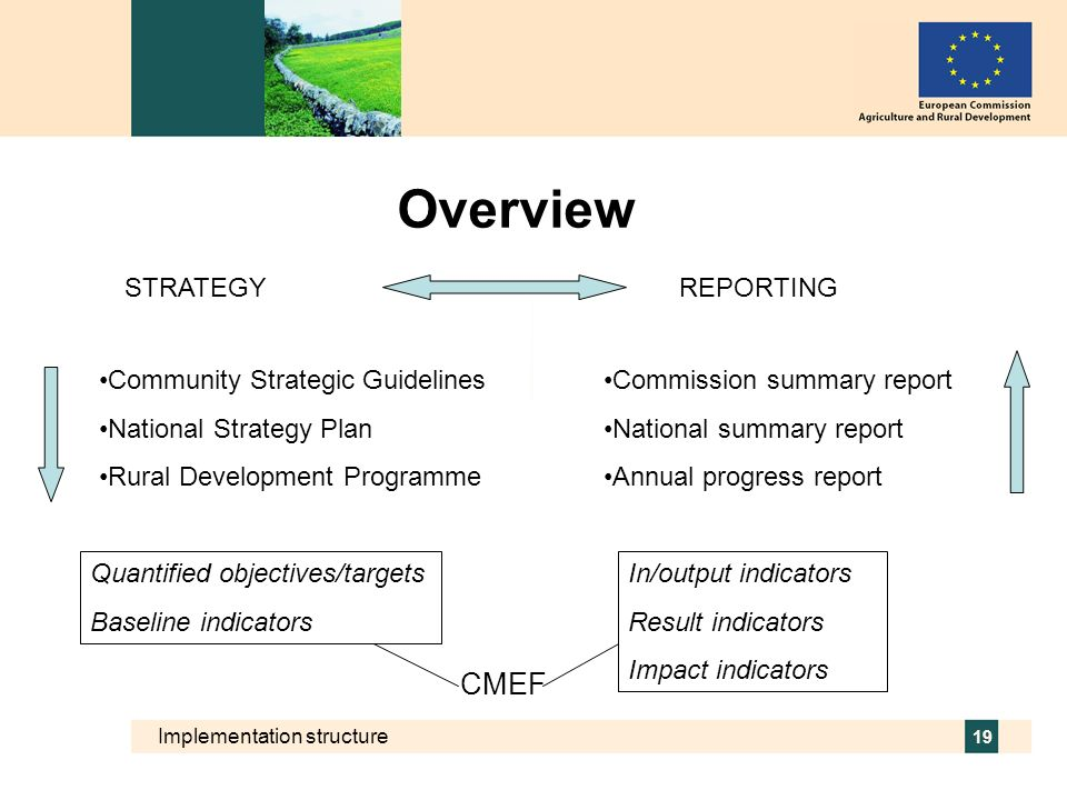 Implementation structure 19 Overview STRATEGYREPORTING Community Strategic Guidelines National Strategy Plan Rural Development Programme Commission su