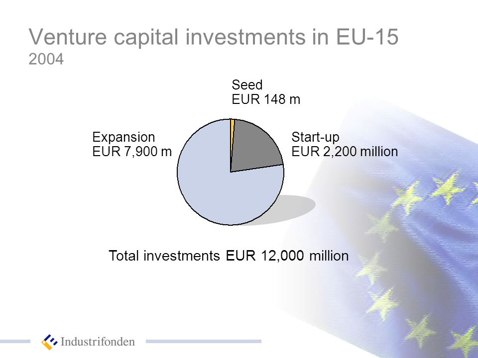 Venture capital investments in EU-15 2004 Seed EUR 148 m Total investments EUR 12,000 million Start-up EUR 2,200 million Expansion EUR 7,900 m