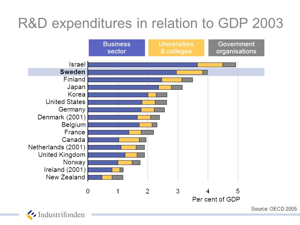 Business sector Universities & colleges Government organisations R&D expenditures in relation to GDP 2003 Per cent of GDP Source: OECD 2005 New Zealand Ireland (2001) Norway United Kingdom Netherlands (2001) Canada France Belgium Denmark (2001) Germany United States Korea Japan Finland Sweden Israel