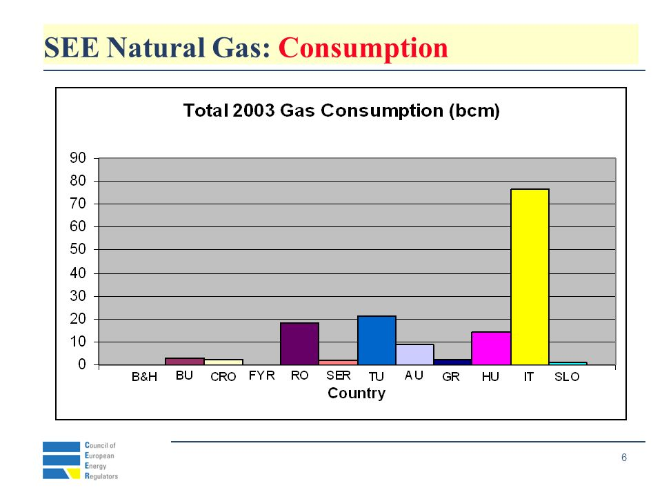 27 SEE Natural gas : Market opening