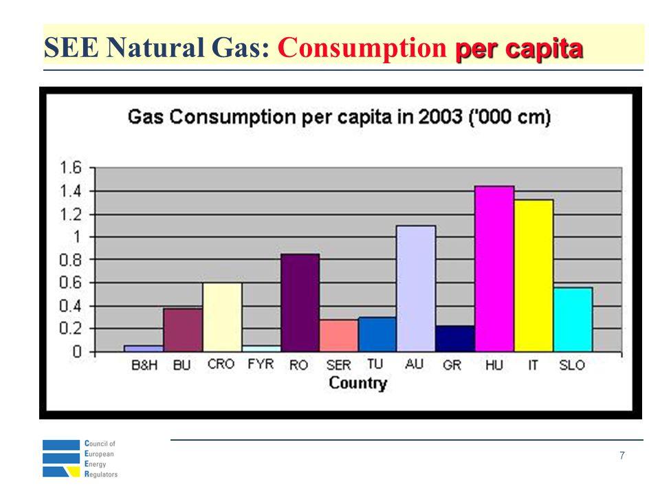 8 SEE Natural Gas : Market size increase %