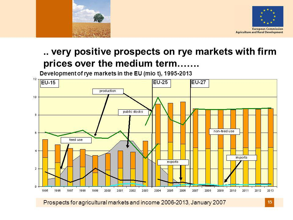 Prospects for agricultural markets and income 2006-2013, January 2007 15..
