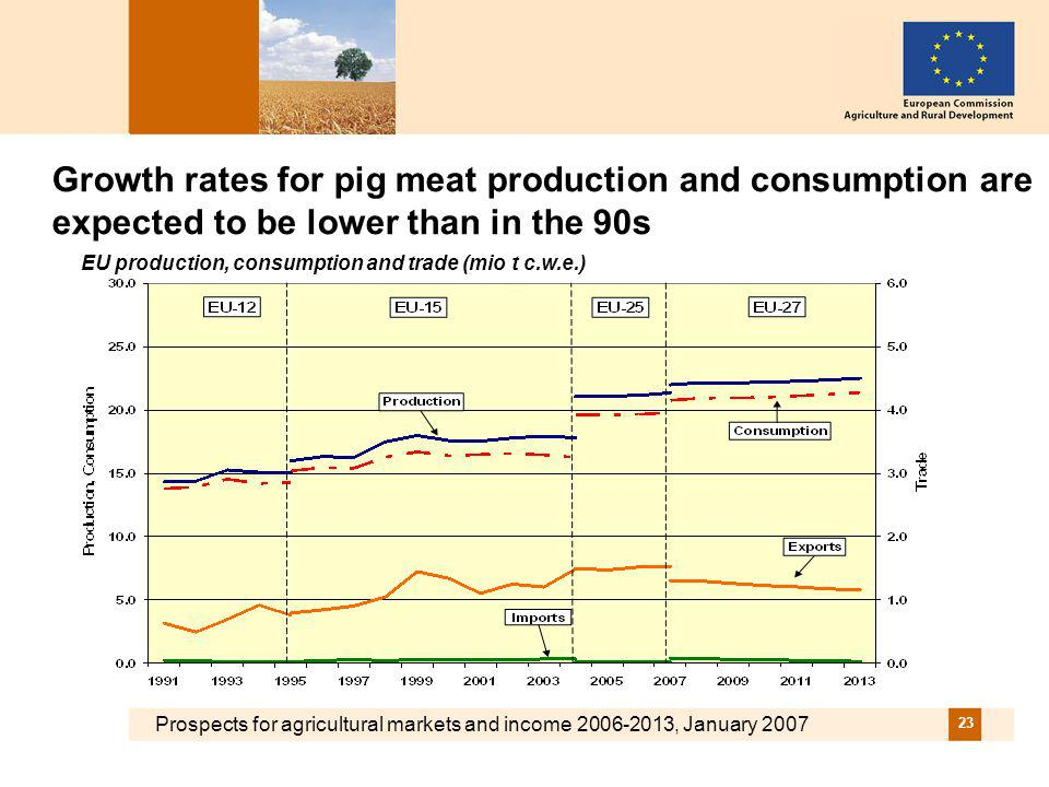 Prospects for agricultural markets and income 2006-2013, January 2007 23 Growth rates for pig meat production and consumption are expected to be lower than in the 90s EU production, consumption and trade (mio t c.w.e.)