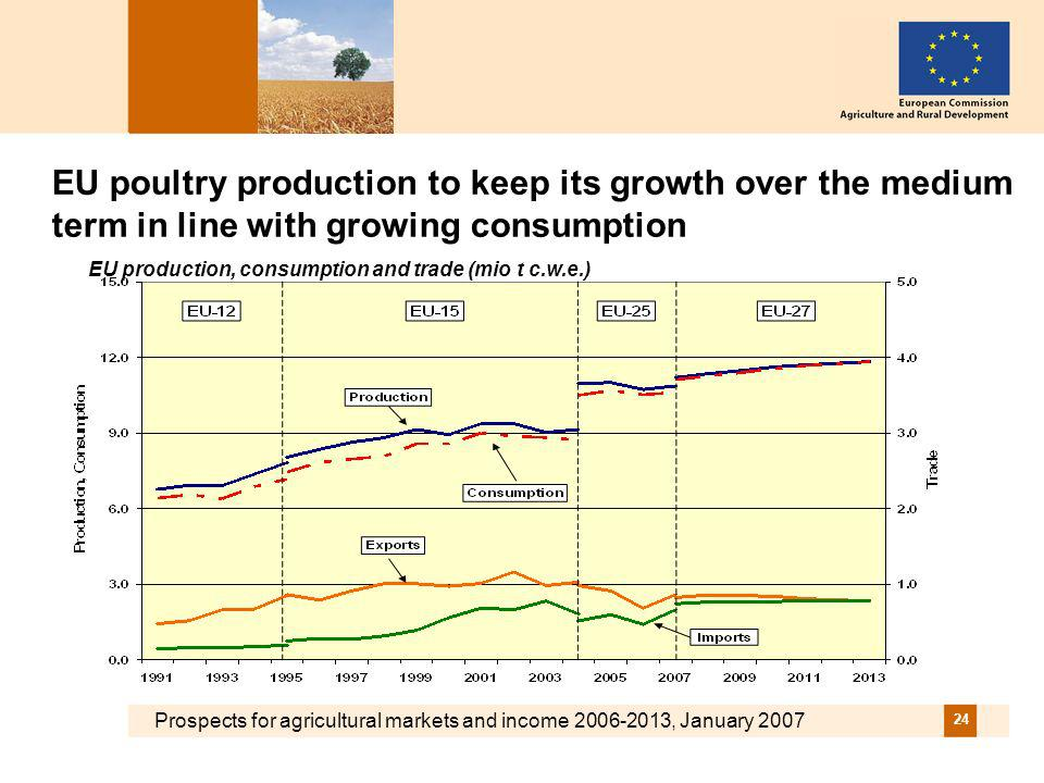 Prospects for agricultural markets and income 2006-2013, January 2007 24 EU poultry production to keep its growth over the medium term in line with growing consumption EU production, consumption and trade (mio t c.w.e.)