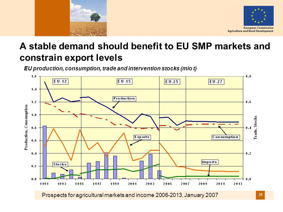Prospects for agricultural markets and income 2006-2013, January 2007 31 A stable demand should benefit to EU SMP markets and constrain export levels EU production, consumption, trade and intervention stocks (mio t)