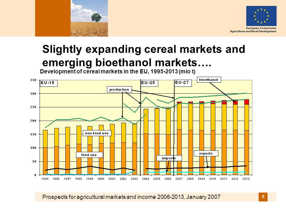 Prospects for agricultural markets and income 2006-2013, January 2007 19 …..with downside and upside risks.