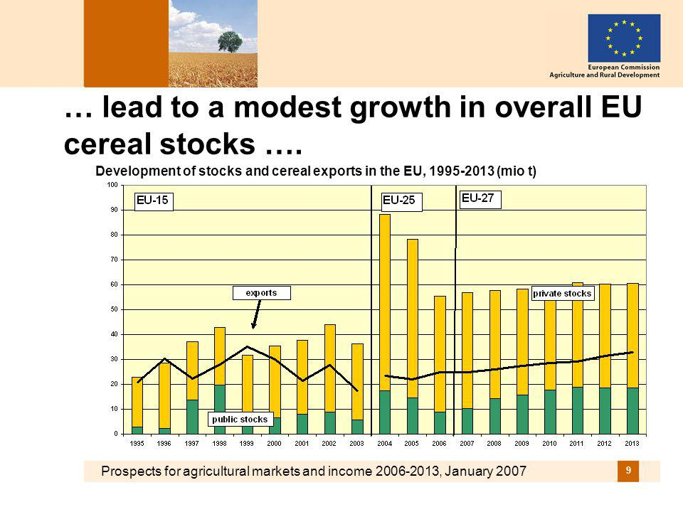 Prospects for agricultural markets and income 2006-2013, January 2007 30 Balance of EU butter market to improve with production and consumption to decline by 4 % and 2% EU production, consumption, trade and intervention stocks (mio t)