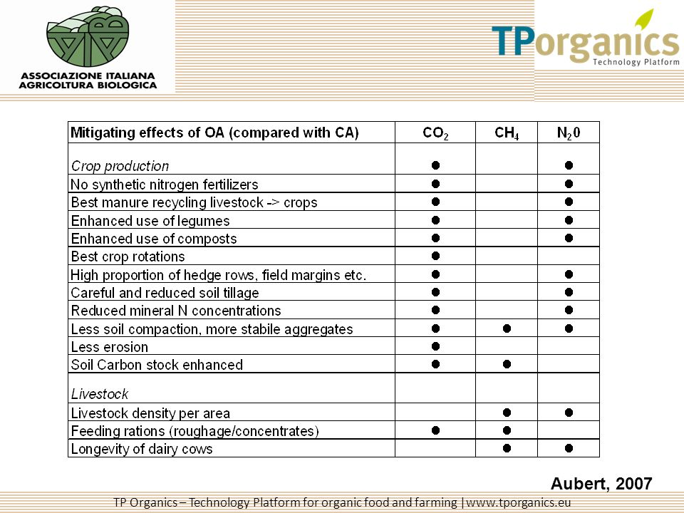 TP Organics – Technology Platform for organic food and farming |www.tporganics.eu Aubert, 2007