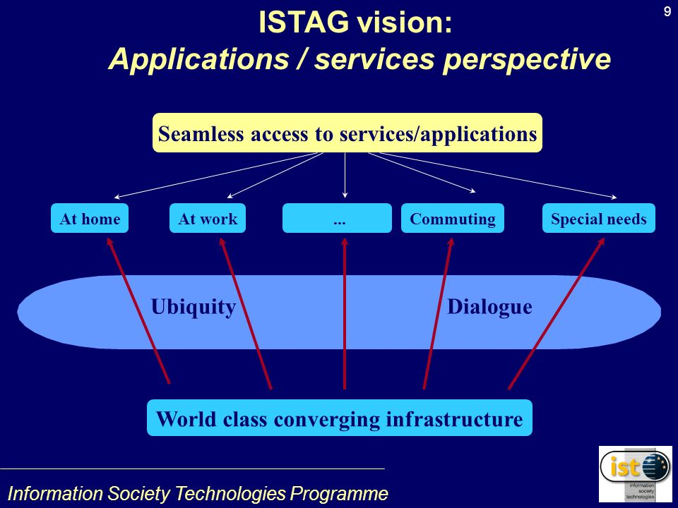 Information Society Technologies Programme 9 ISTAG vision: Applications / services perspective Ubiquity Dialogue Seamless access to services/applications At homeAt work...CommutingSpecial needs World class converging infrastructure