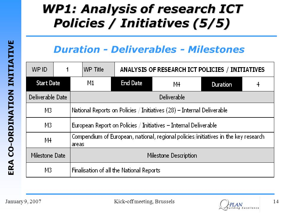 ERA CO-ORDINATION INITIATIVE January 9, 2007Kick-off meeting, Brussels14 WP1: Analysis of research ICT Policies / Initiatives (5/5) Duration - Deliverables - Milestones