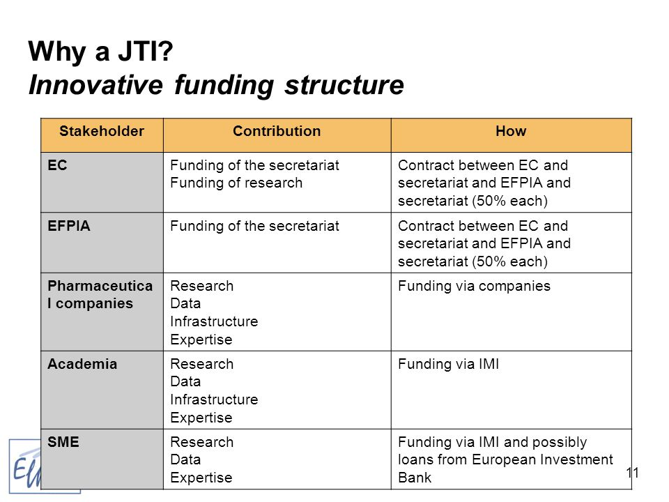 11 Why a JTI.