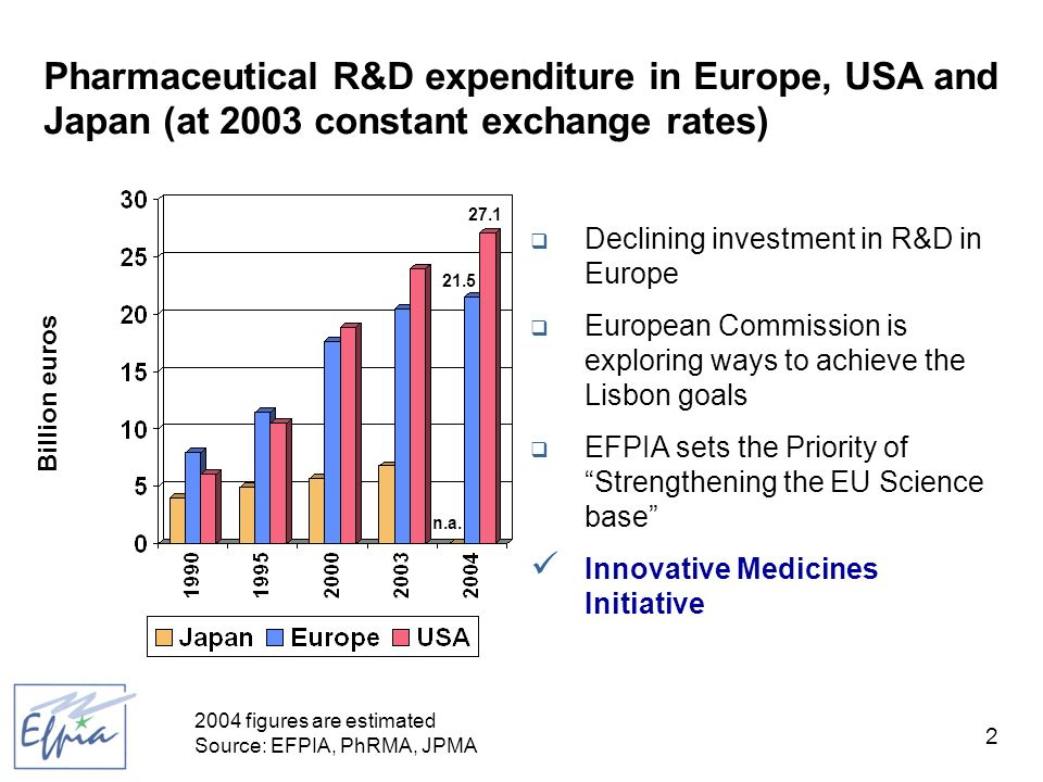 3 Sector R&D investment as % of all sectors EU top 500 companies – 101 bio euros 2003 Note: Sector of economic activities according to the Financial Times Stock Exchange (FTSE) index classification Data relate to the top 500 companies with registered offices in the EU ranked by the size of their R&D investments (over 8.5 million) Source: The 2004 EU industrial R&D investment scoreboard, European Commission