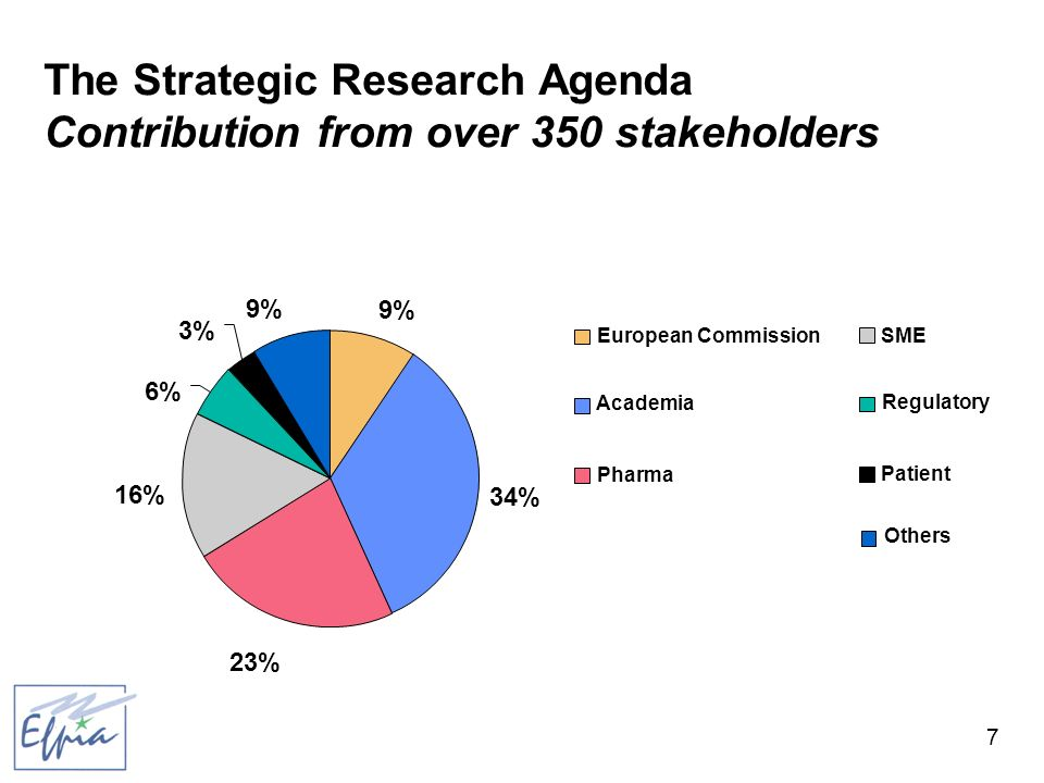 7 9% 34% 23% 16% 6% 3% 9% European Commission Academia Pharma SME Regulatory Patient Others The Strategic Research Agenda Contribution from over 350 stakeholders