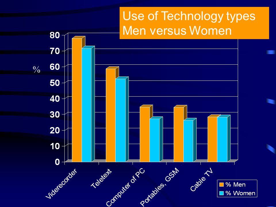 % Use of Technology types Men versus Women