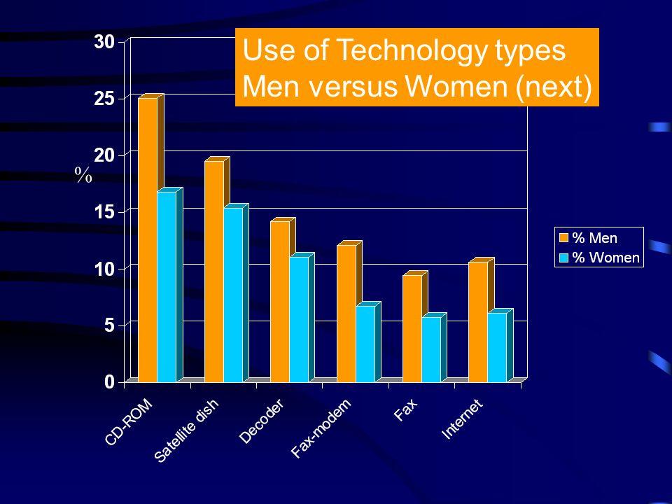 % Use of Technology types Men versus Women (next)