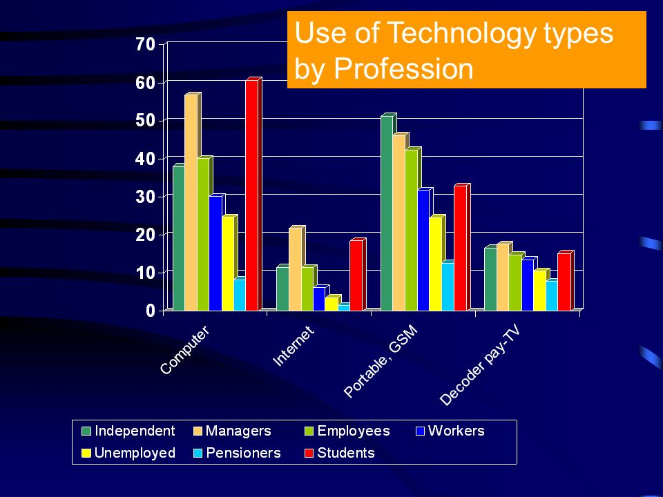 Use of Technology types by Profession