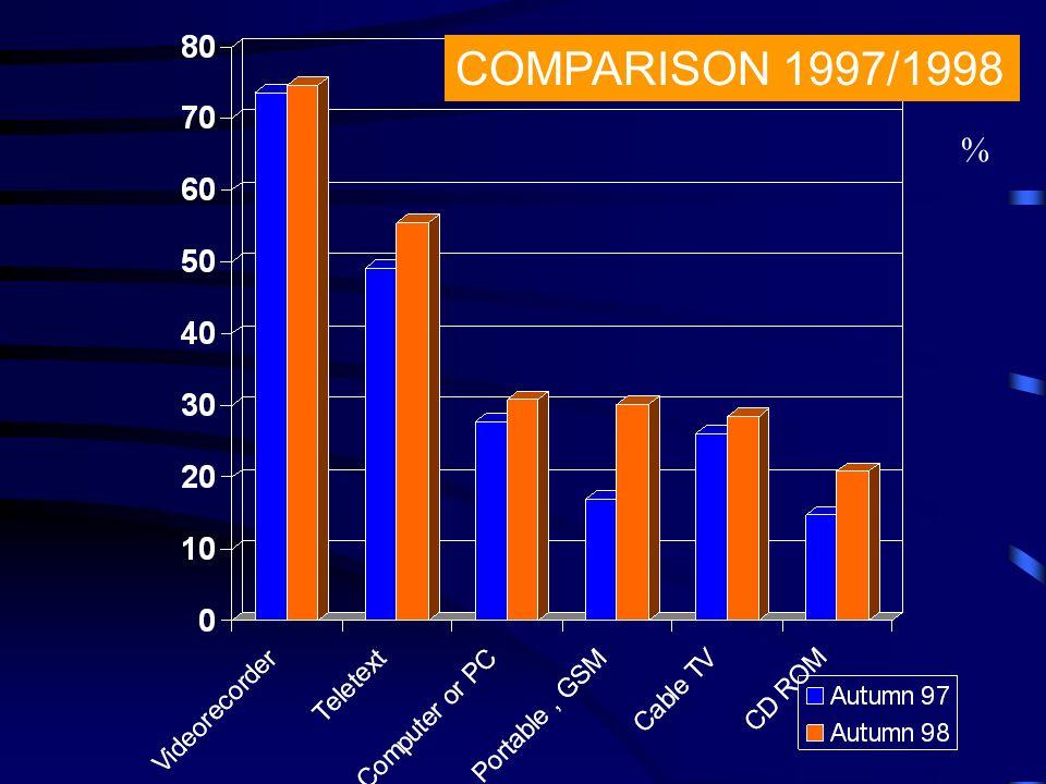 % COMPARISON 1997/1998