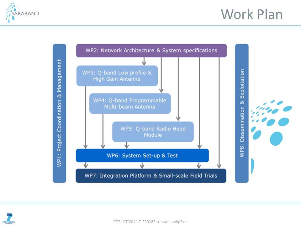 FP7-ICT-2011-7-288267 sarabandfp7.eu Work Plan