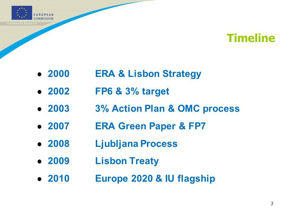 Timeline l 2000ERA & Lisbon Strategy l 2002FP6 & 3% target l 20033% Action Plan & OMC process l 2007ERA Green Paper & FP7 l 2008Ljubljana Process l 2009Lisbon Treaty l 2010Europe 2020 & IU flagship 3