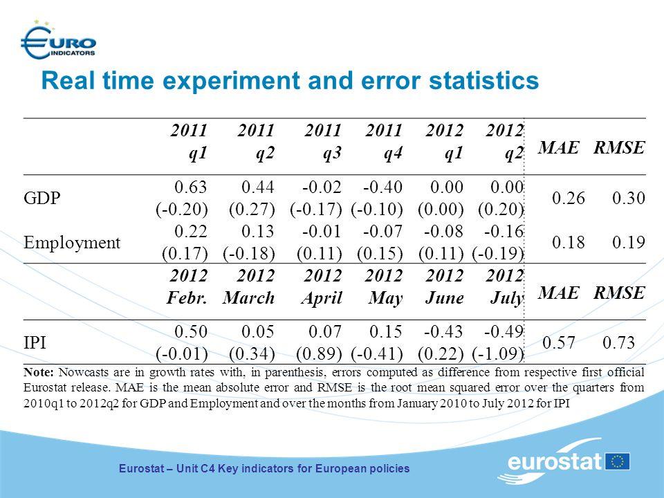 Eurostat – Unit C4 Key indicators for European policies Real time experiment and error statistics 2011 q1 2011 q2 2011 q3 2011 q4 2012 q1 2012 q2 MAER