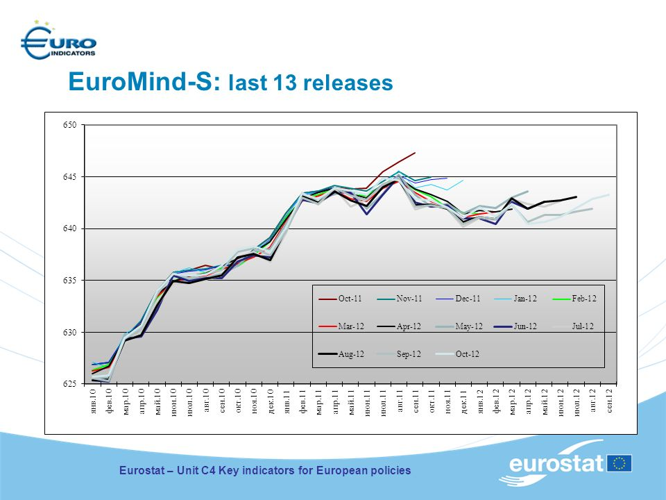 EuroMind-S: last 13 releases Eurostat – Unit C4 Key indicators for European policies