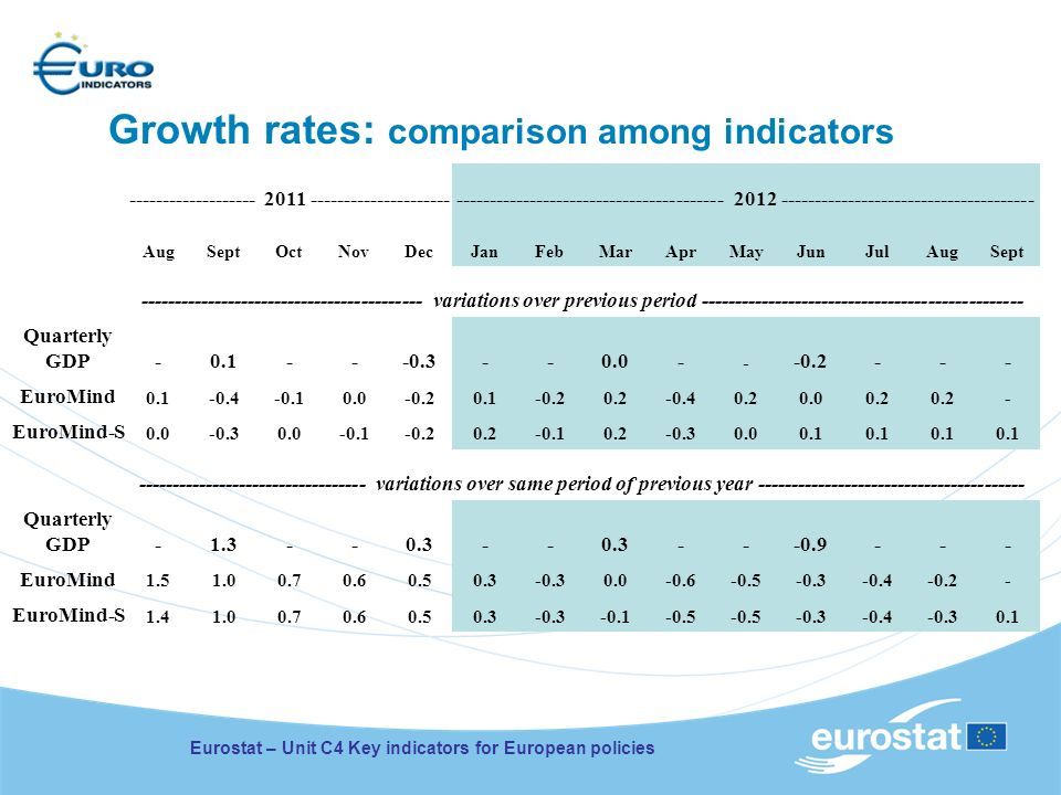 Growth rates: comparison among indicators ------------------- 2011 ------------------------------------------------------------- 2012 ----------------