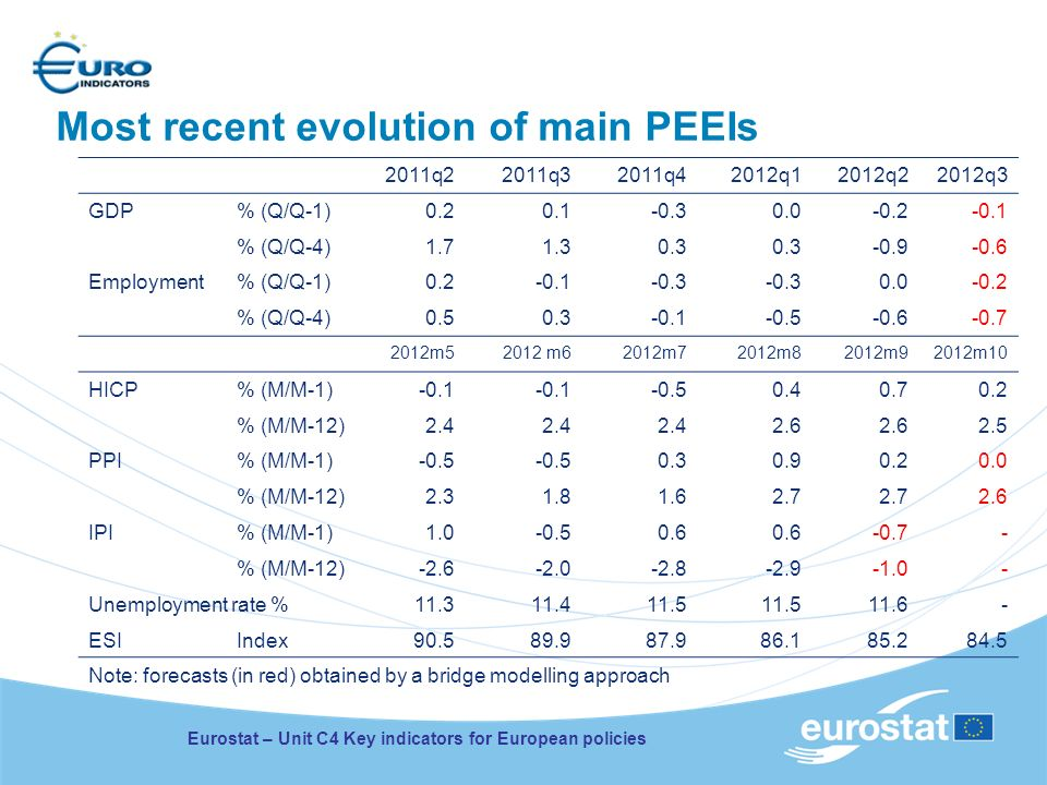 Most recent evolution of main PEEIs Eurostat – Unit C4 Key indicators for European policies 2011q22011q32011q42012q12012q22012q3 GDP% (Q/Q-1)0.20.1-0.30.0-0.2-0.1 % (Q/Q-4)1.71.30.3 -0.9-0.6 Employment% (Q/Q-1)0.2-0.1-0.3 0.0-0.2 % (Q/Q-4)0.50.3-0.1-0.5-0.6-0.7 2012m52012 m62012m72012m82012m92012m10 HICP% (M/M-1)-0.1 -0.50.40.70.2 % (M/M-12)2.4 2.6 2.5 PPI% (M/M-1)-0.5 0.30.90.20.0 % (M/M-12)2.31.81.62.7 2.6 IPI% (M/M-1)1.0-0.50.6 -0.7- % (M/M-12)-2.6-2.0-2.8-2.9- Unemployment rate %11.311.411.5 11.6- ESIIndex90.589.987.986.185.284.5 Note: forecasts (in red) obtained by a bridge modelling approach