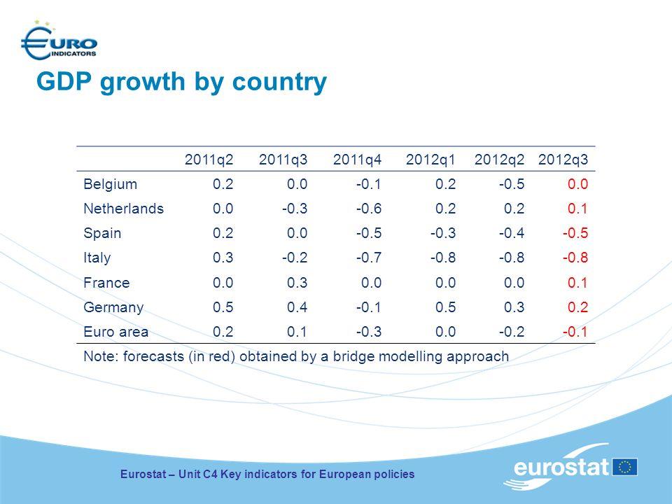 GDP growth by country Eurostat – Unit C4 Key indicators for European policies 2011q22011q32011q42012q12012q22012q3 Belgium0.20.0-0.10.2-0.50.0 Netherl