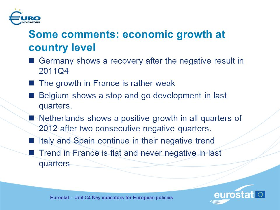 Some comments: economic growth at country level Germany shows a recovery after the negative result in 2011Q4 The growth in France is rather weak Belgium shows a stop and go development in last quarters.