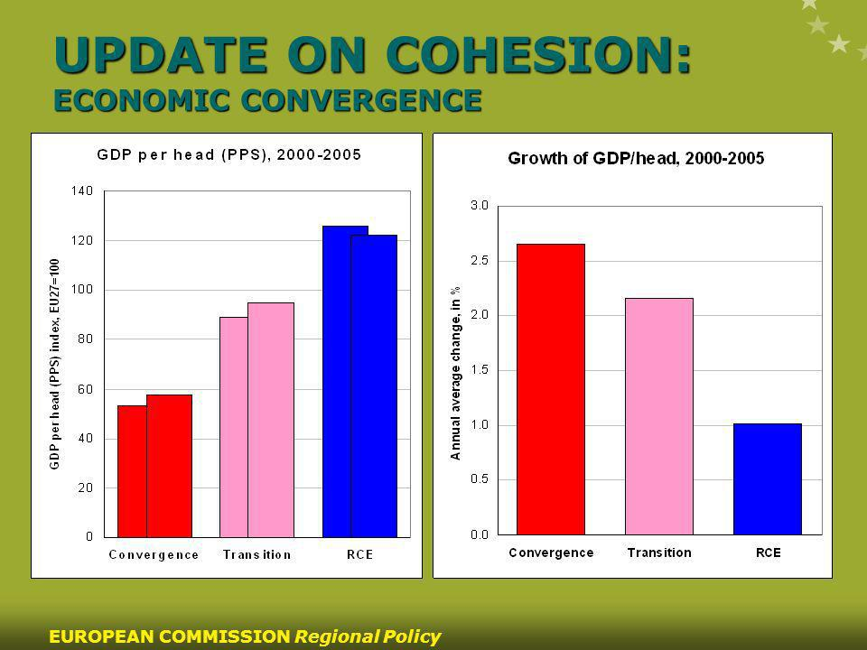 10 EUROPEAN COMMISSION Regional Policy UPDATE ON COHESION: ECONOMIC CONVERGENCE