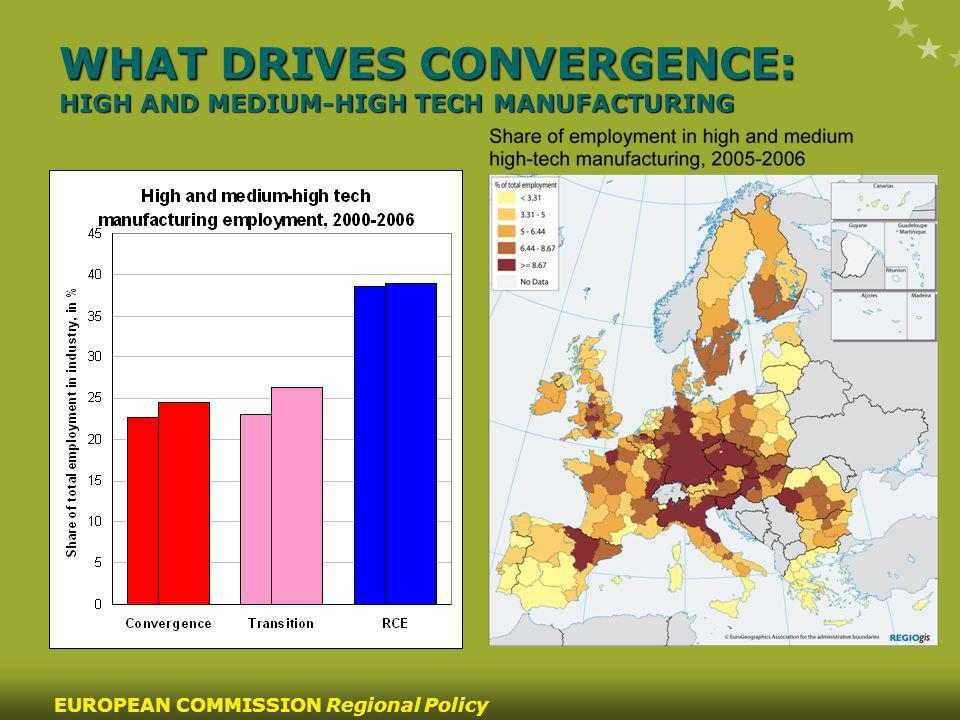 13 EUROPEAN COMMISSION Regional Policy WHAT DRIVES CONVERGENCE: HIGH AND MEDIUM-HIGH TECH MANUFACTURING