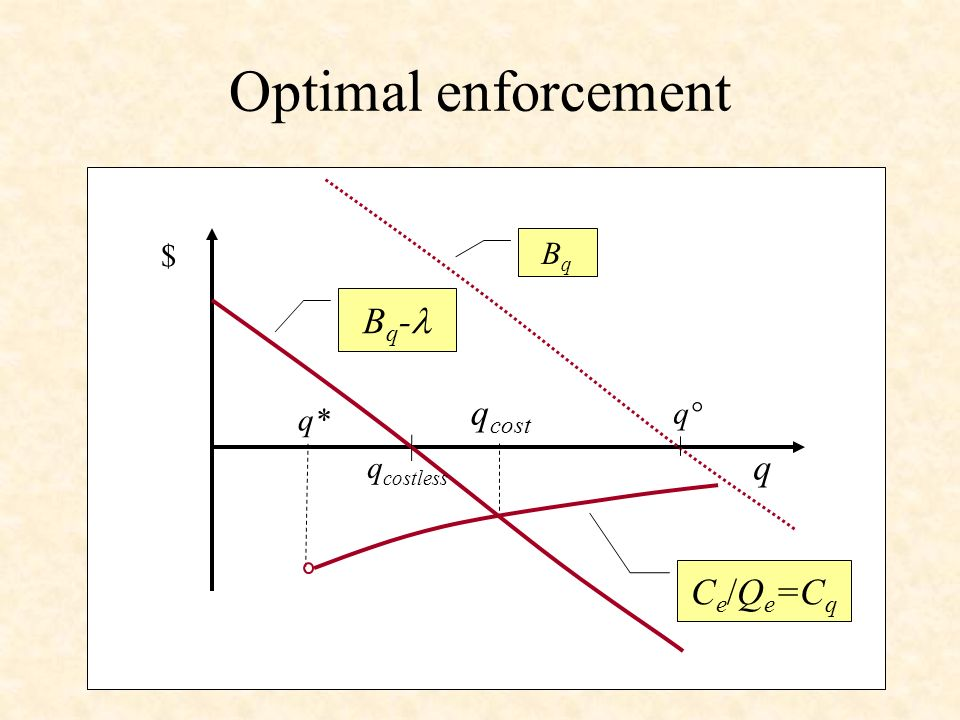 Optimal enforcement $ q B q - q cost BqBq q° q* C e /Q e =C q q costless