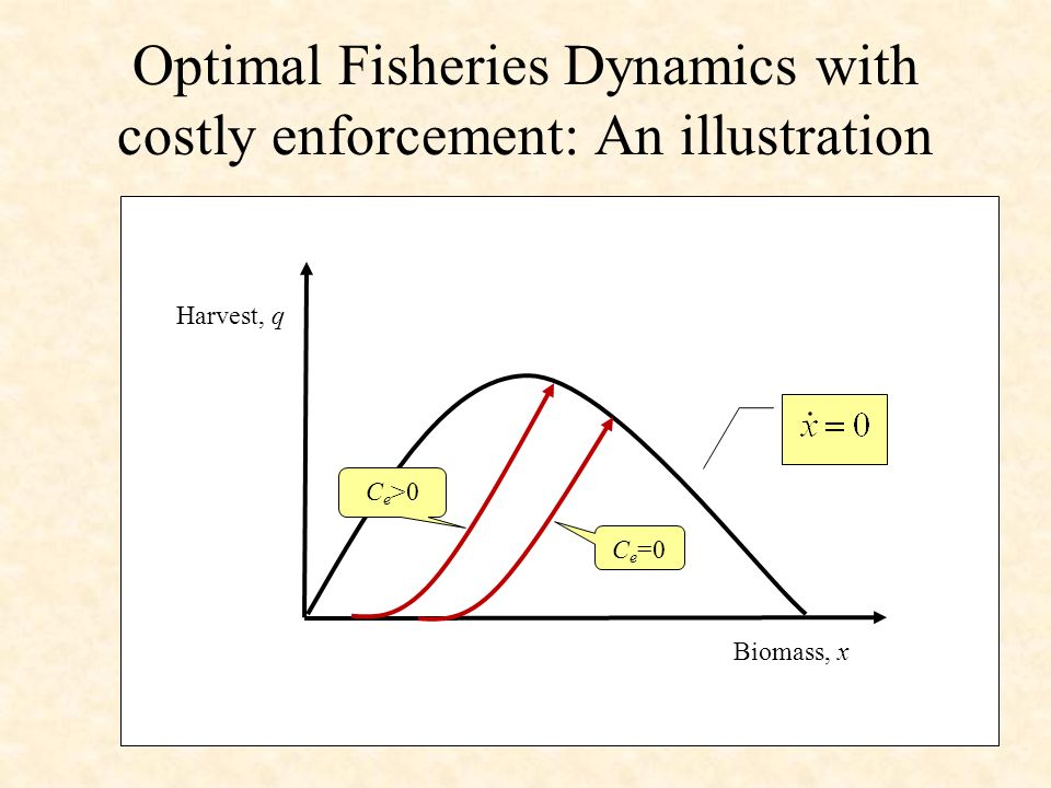 Optimal Fisheries Dynamics with costly enforcement: An illustration C e >0 C e =0 Biomass, x Harvest, q