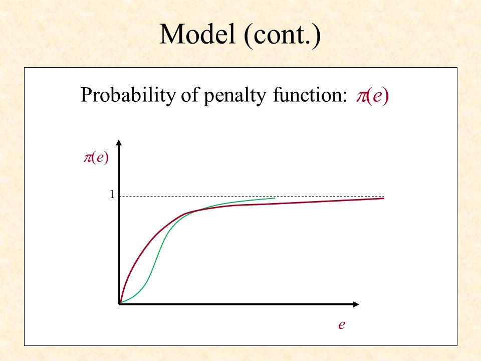 Model (cont.) Penalty function: f(q-q*) f(q-q*) q q*q* Corner