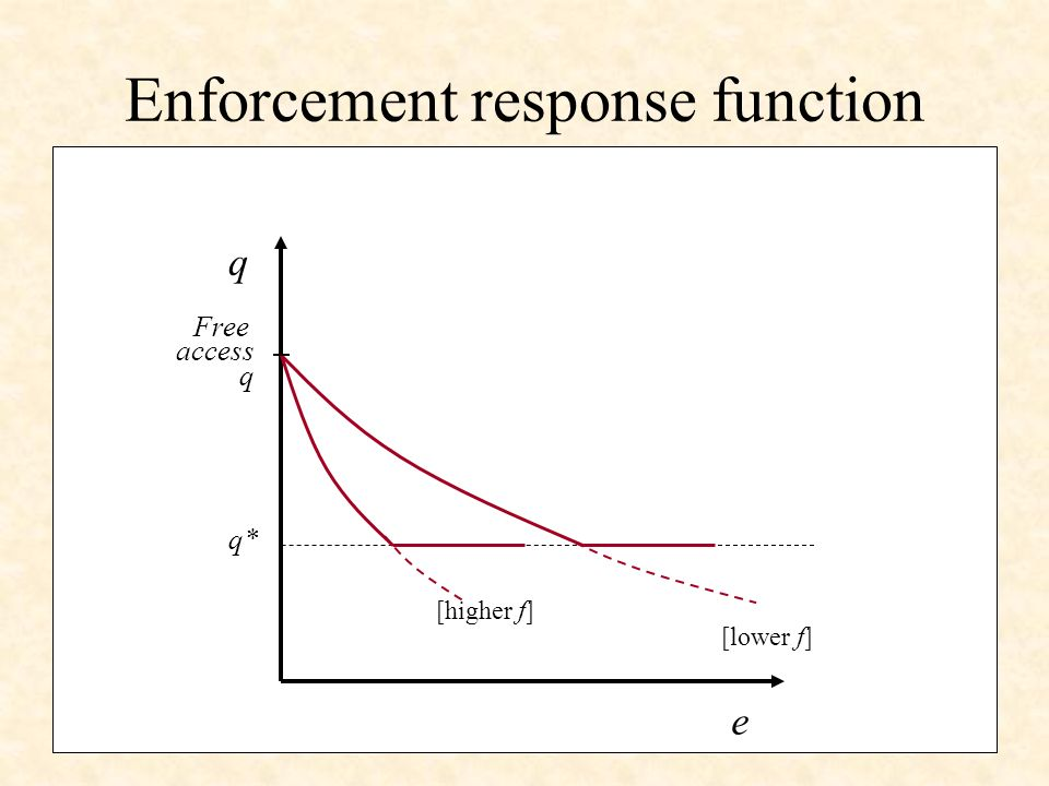 q e q* [lower f] [higher f] Free access q Enforcement response function