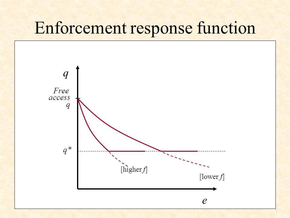 Optimal enforcement Social optimality problem B(q,x)+ (G(x)-q)-C(e).