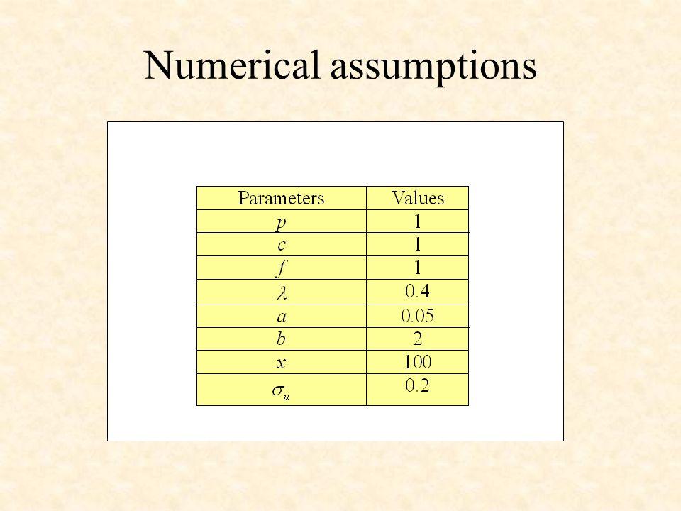 Numerical assumptions