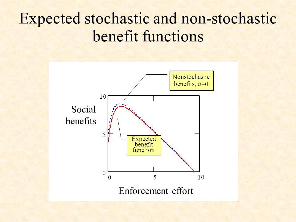 Social benefits Enforcement effort Nonstochastic benefits, u=0 Expected benefit function Expected stochastic and non-stochastic benefit functions