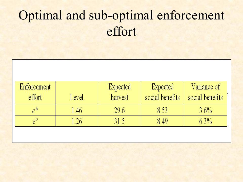 Optimal and sub-optimal enforcement effort Table 2Optimal and suboptimal enforcement effort(1000 replications) Enforcement effortLevelExpected harvestExpected social benefitsVariance of social benefitse*1.4629.68.533.6%e°1.2631.58.496.3%