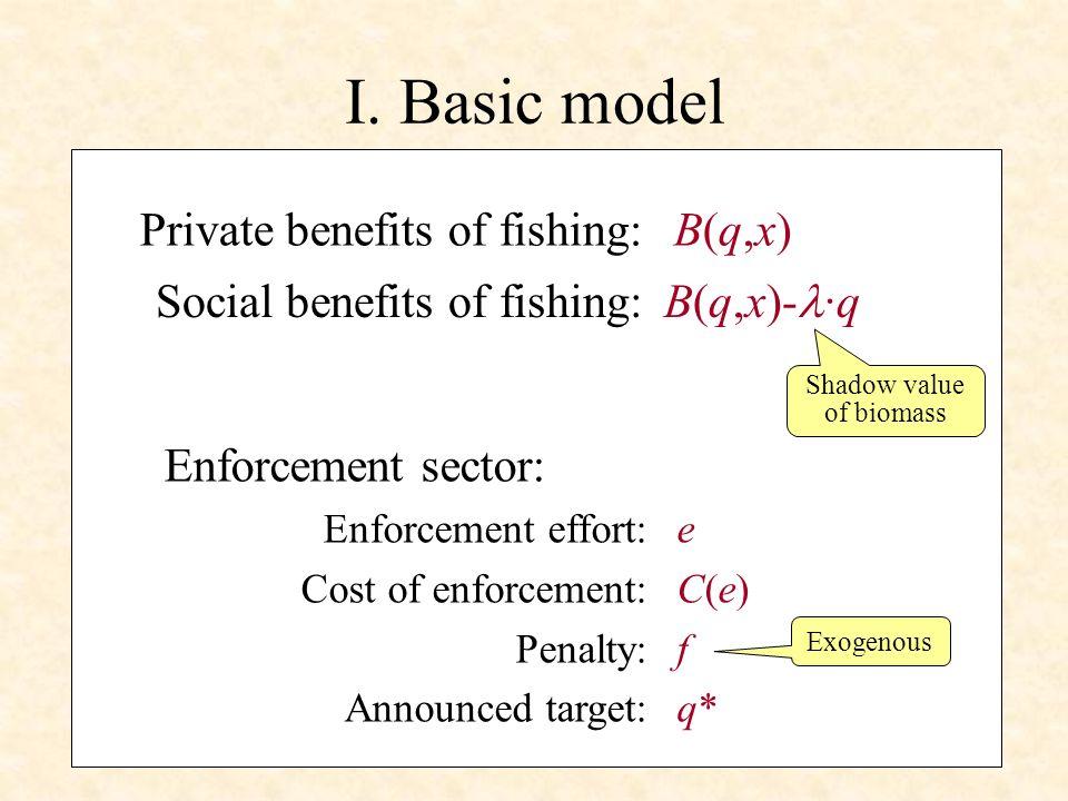 I. Basic model Social benefits of fishing: B(q,x)- ·q Shadow value of biomass Enforcement sector: Enforcement effort:e Cost of enforcement:C(e) Penalt