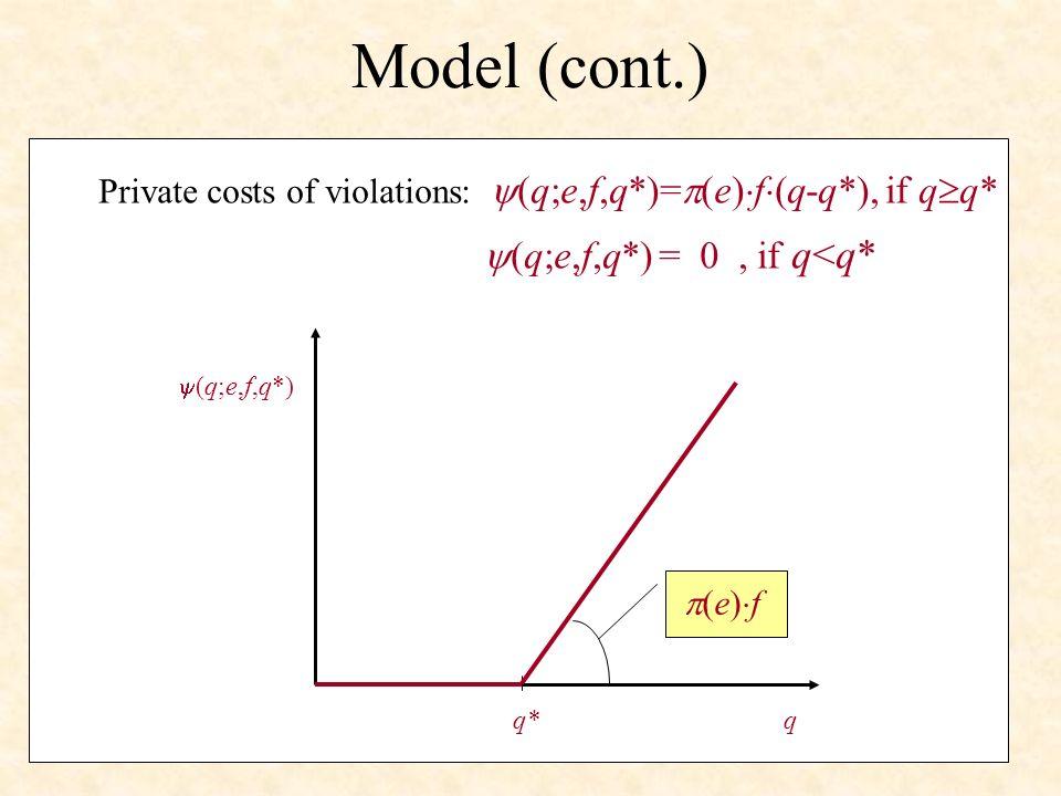 Model (cont.) q (q;e,f,q*) q* (e) f Private costs of violations: (q;e,f,q*)= (e) f (q-q*), if q q* (q;e,f,q*) = 0, if q<q*