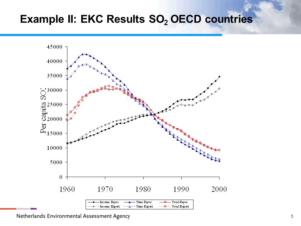 5 Example II: EKC Results SO 2 OECD countries
