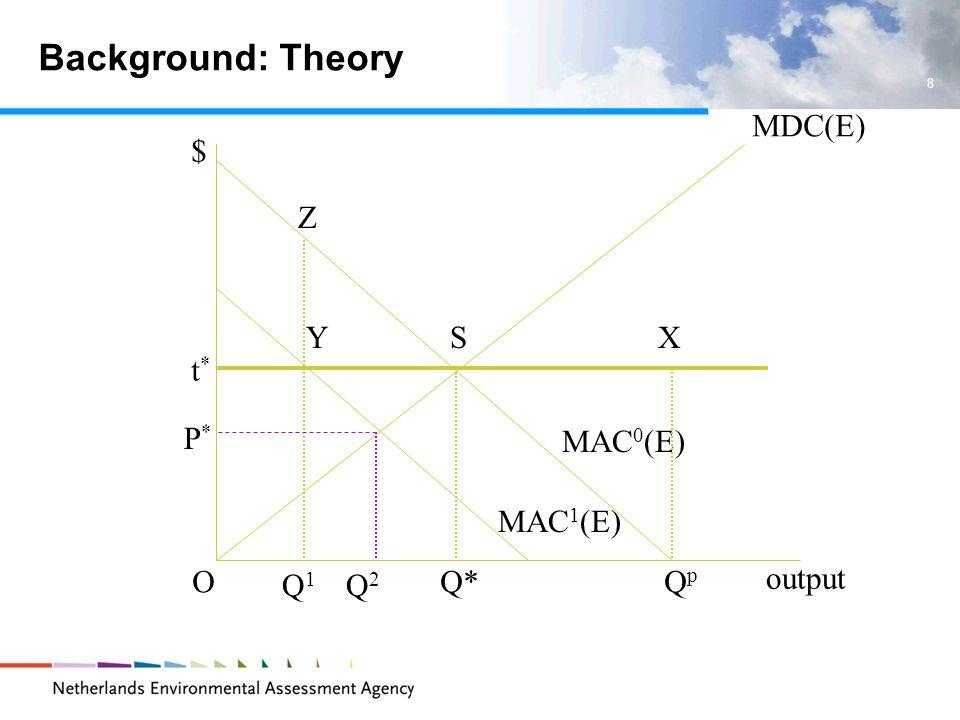 8 QpQp output OQ* MDC(E) t*t* MAC 0 (E) SX MAC 1 (E) Q1Q1 Y Z P*P* Q2Q2 $ Background: Theory