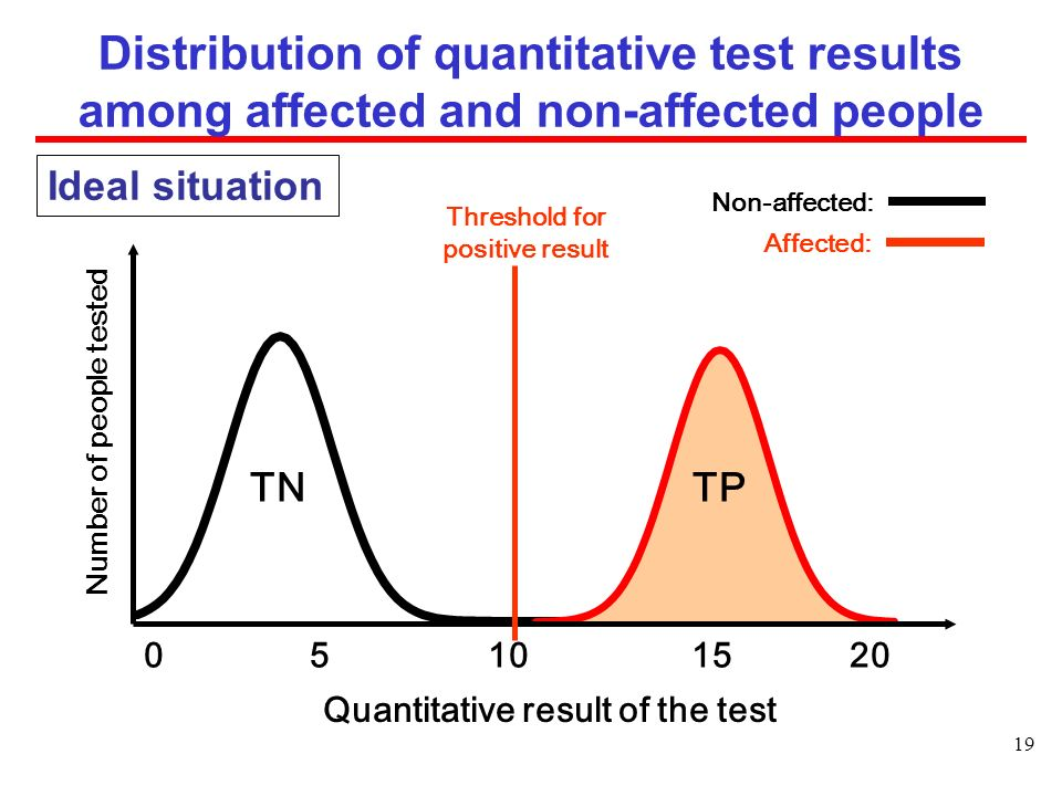 19 0 5 10 15 20 Quantitative result of the test Distribution of quantitative test results among affected and non-affected people TN Non-affected: Affected: TP Number of people tested Threshold for positive result Ideal situation