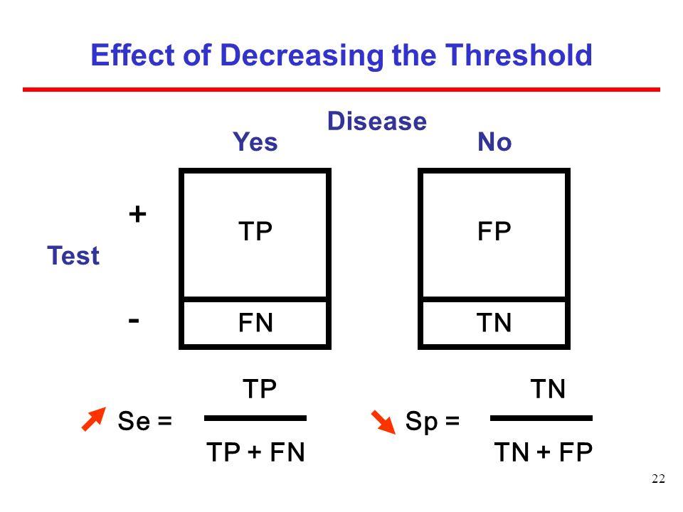 22 Disease FP TN No Effect of Decreasing the Threshold  TN Sp = TN + FP TP Se = TP + FN Test TP FN Yes + -