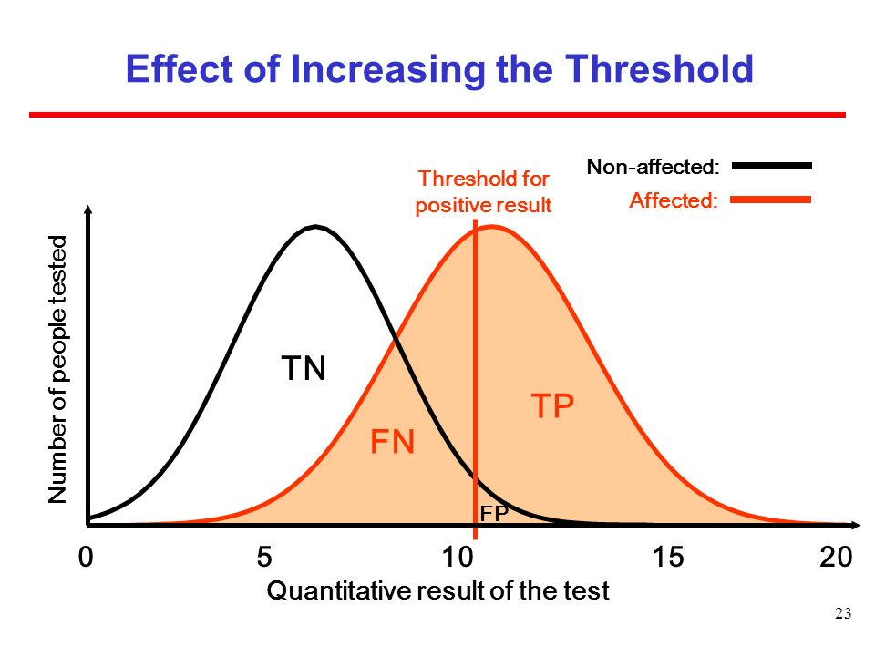 23 0 5 10 15 20 TN TP FN FP Non-affected: Affected: Threshold for positive result Number of people tested Quantitative result of the test Effect of Increasing the Threshold