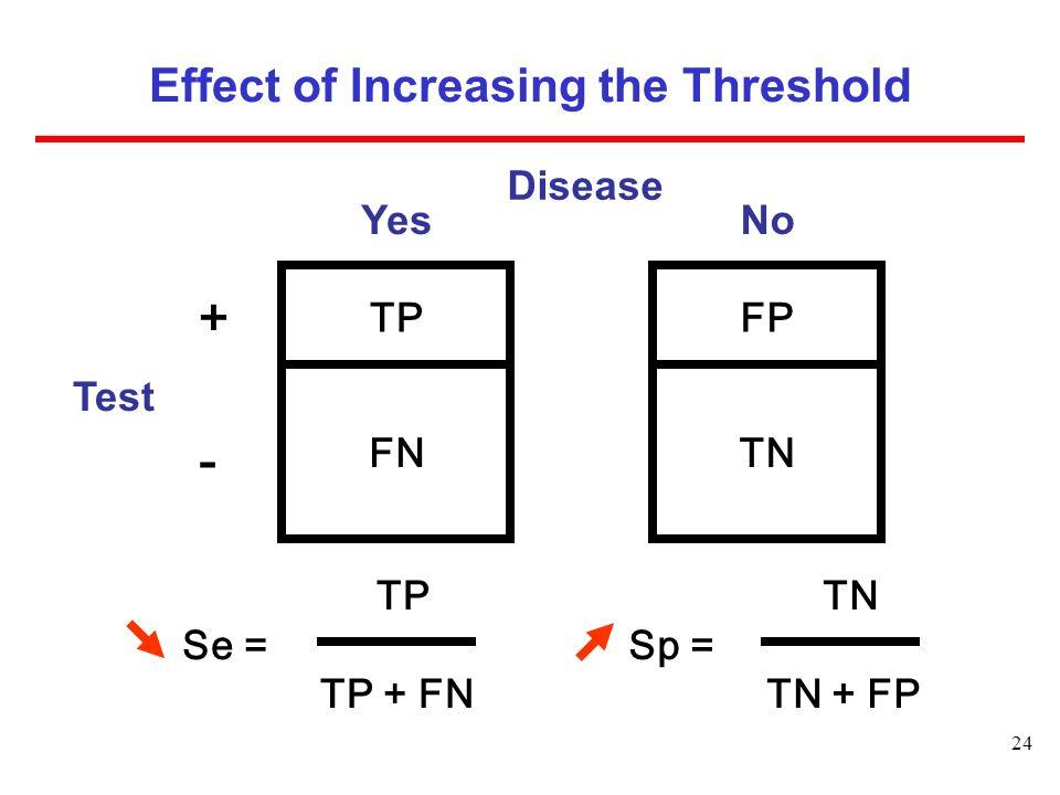 24 Effect of Increasing the Threshold Disease FP TN No  TN Sp = TN + FP TP Se = TP + FN Test TP FN Yes + -