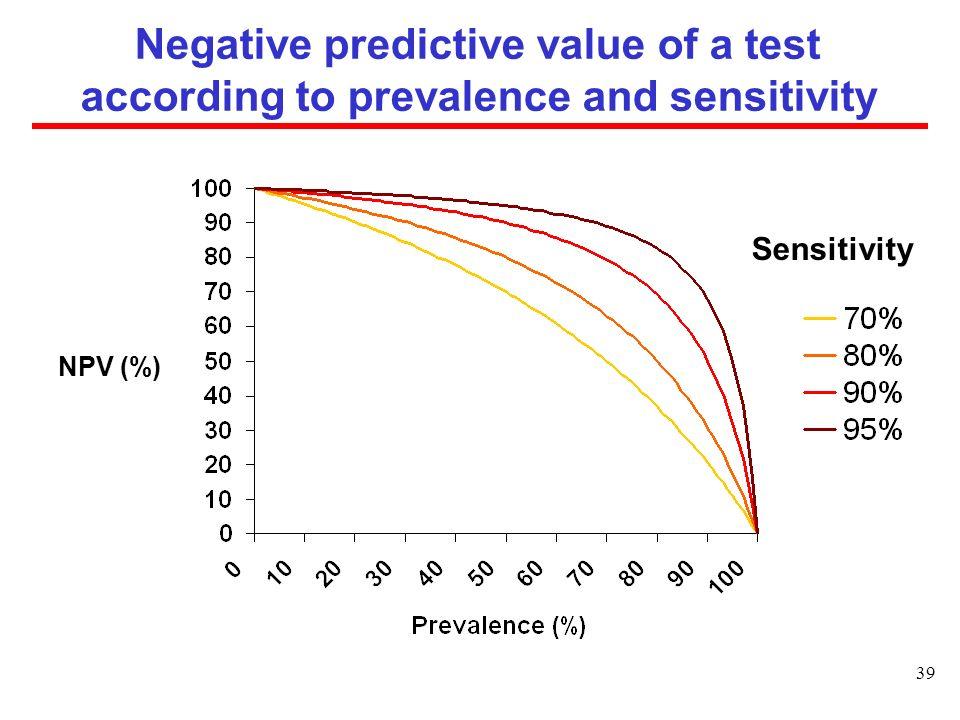 Negative predictive value of a test according to prevalence and sensitivity Sensitivity NPV (%) 39