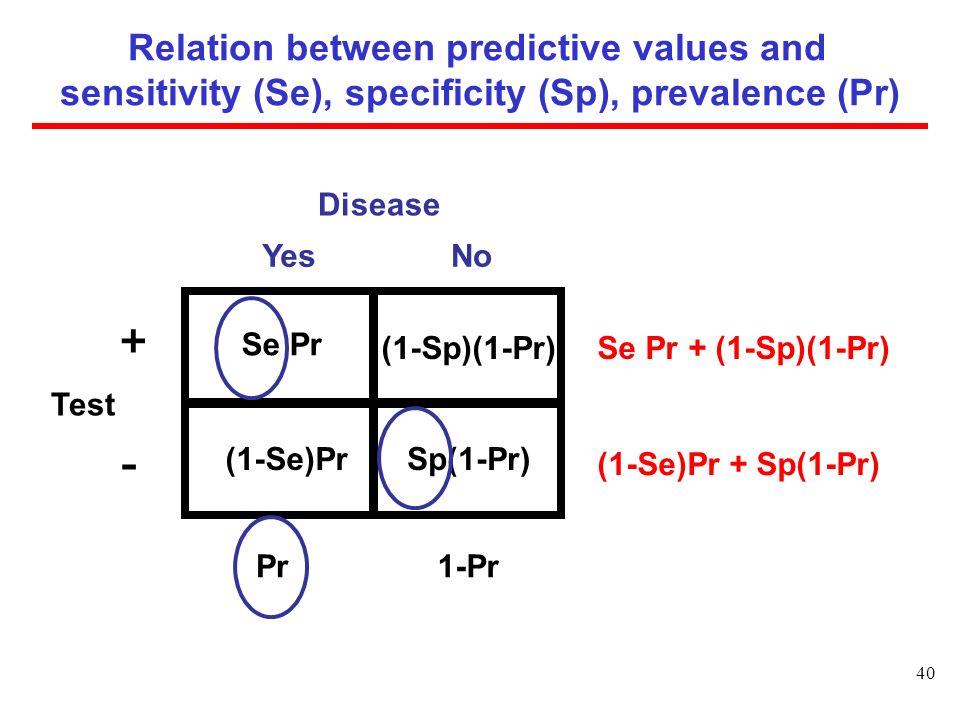 Relation between predictive values and sensitivity (Se), specificity (Sp), prevalence (Pr) (1-Se)Pr + Sp(1-Pr) Disease (1-Sp)(1-Pr) Se Pr NoYes Se Pr + (1-Sp)(1-Pr) Pr1-Pr Sp(1-Pr)(1-Se)Pr Test + - 40